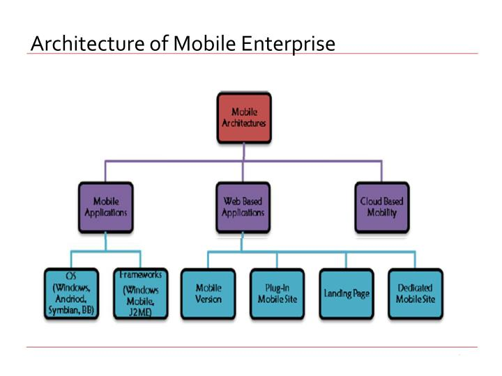 Architecture of Mobile Enterprise