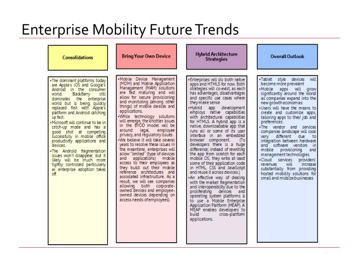 Enterprise Mobility Future Trends