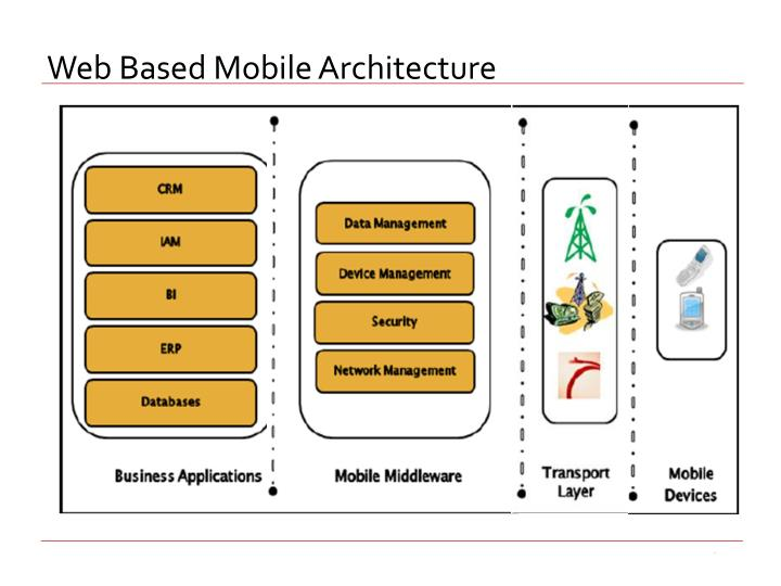 Web Based Mobile Architecture