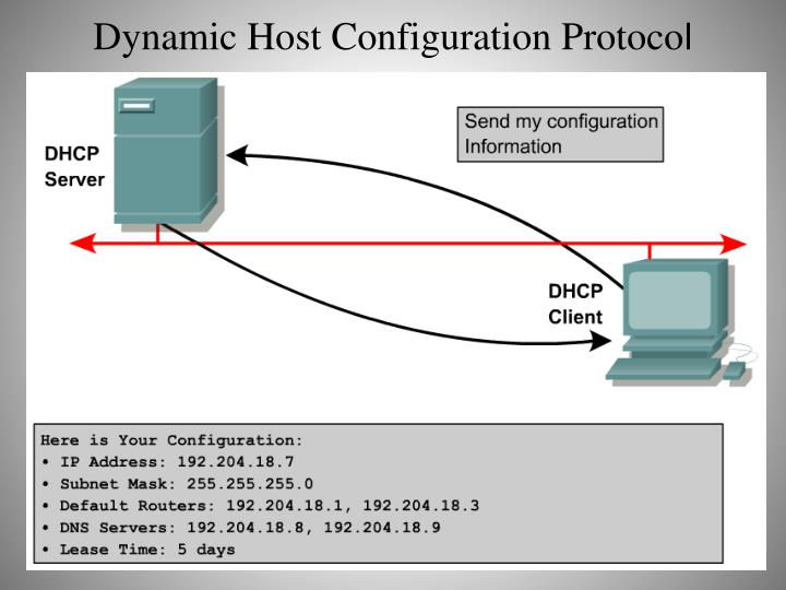 Dynamic Host Configuration Protoco