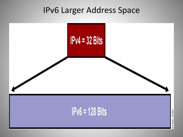 IPv6 Larger Address Space