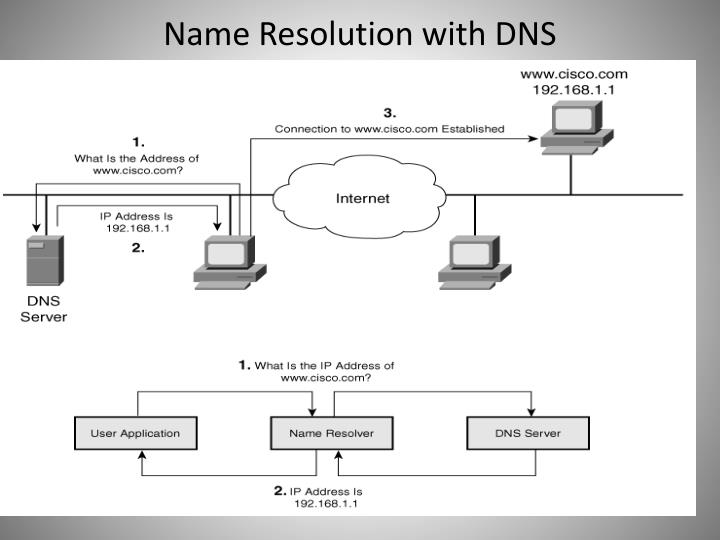Name Resolution with DNS