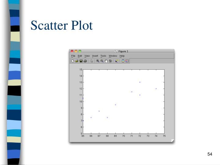 Scatter Plot