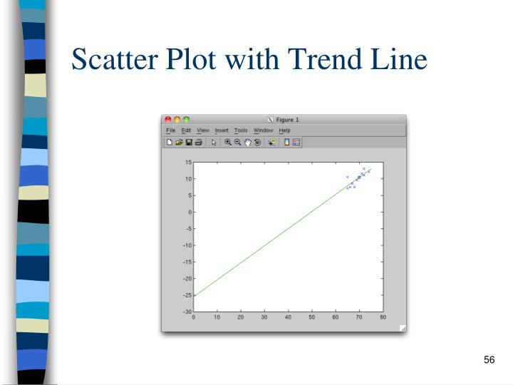 Scatter Plot with Trend Line