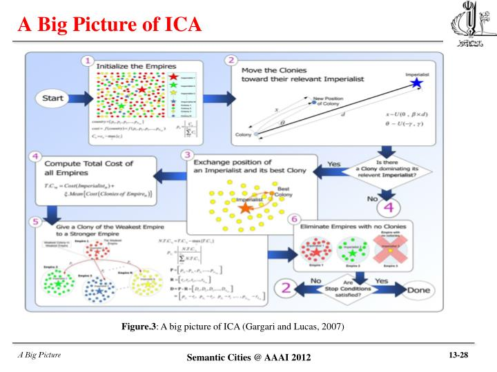 A Big Picture of ICA