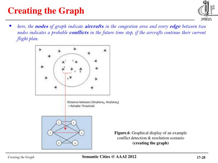 Creating the Graph