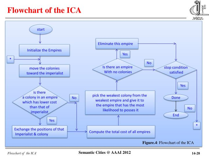 Flowchart of the ICA