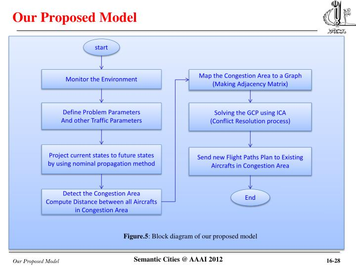 Our Proposed Model