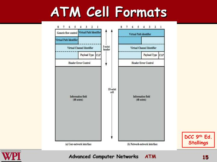 ATM Cell Formats