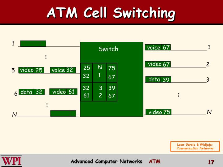 ATM Cell Switching