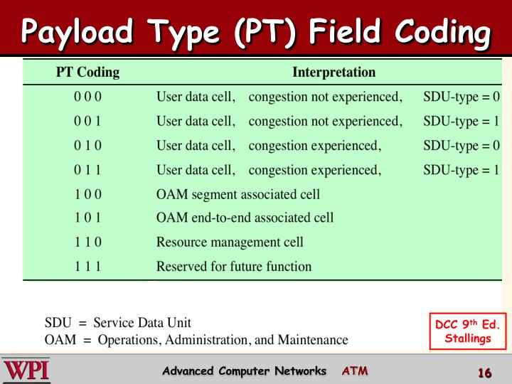 Payload Type (PT) Field Coding
