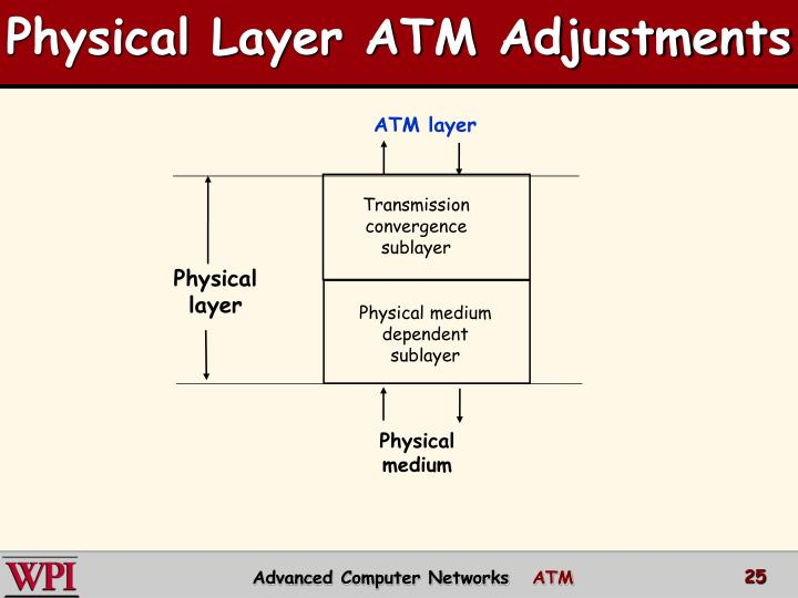 Physical Layer ATM Adjustments