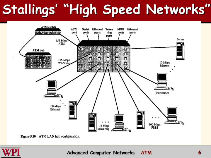 "Stallings' ""High Speed Networks"""