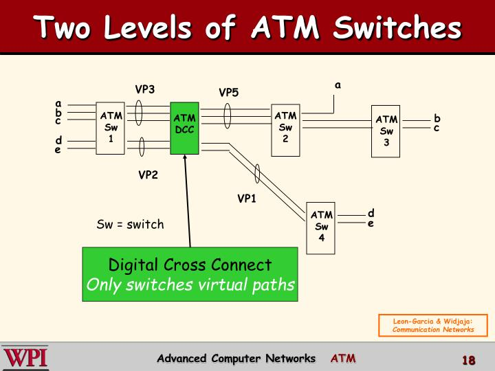 Two Levels of ATM Switches