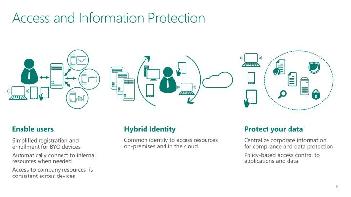 Access and Information Protection