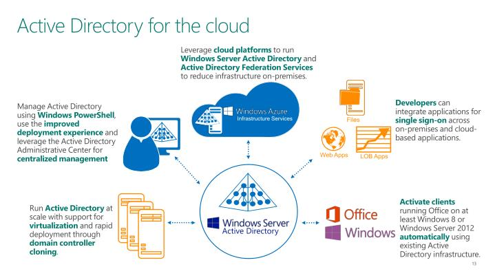 Active Directory for the cloud