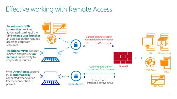Effective working with Remote Access