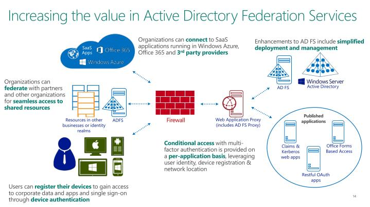 Increasing the value in Active Directory Federation Services