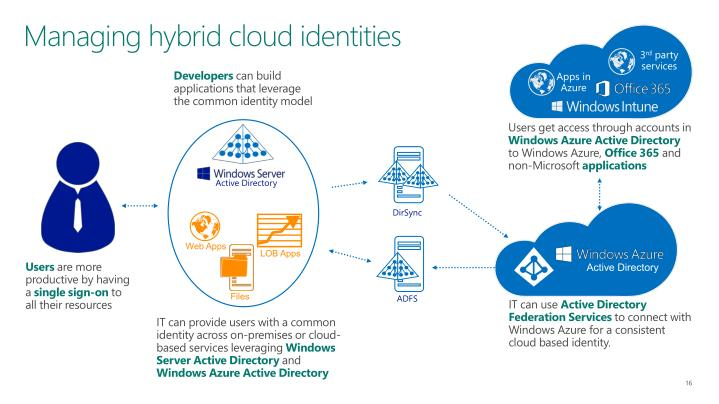 Managing hybrid cloud identities
