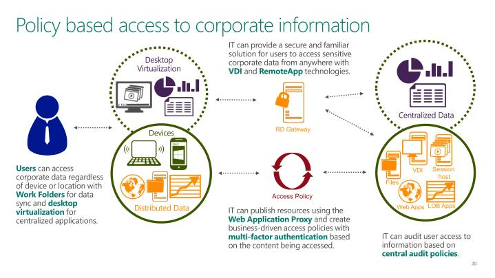 Policy based access to corporate information
