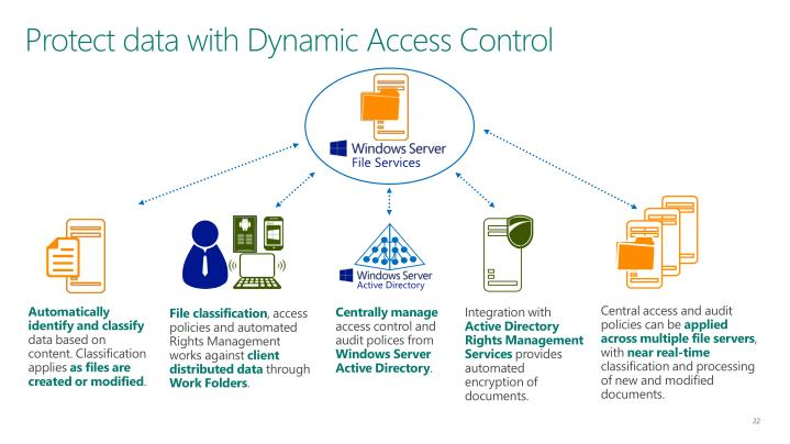 Protect data with Dynamic Access Control