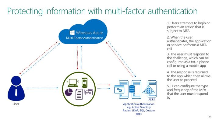 Protecting information with multi-factor authentication