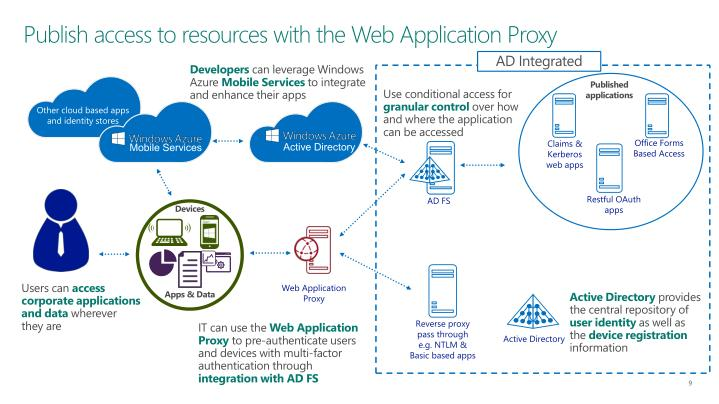 Publish access to resources with the Web Application Proxy