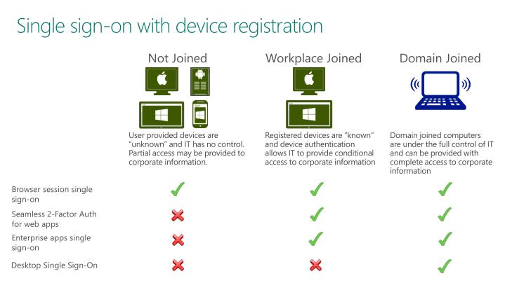 Single sign-on with device registration