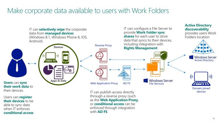 Make corporate data available to users with Work Folders