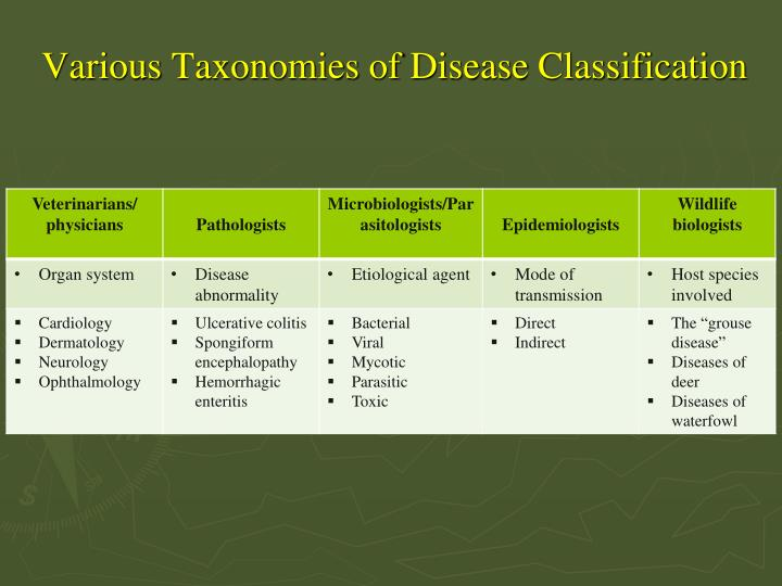 Various Taxonomies of Disease Classification