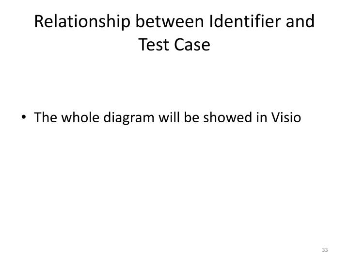 Relationship between Identifier and Test Case