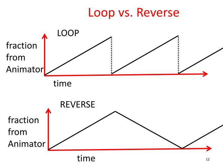 Loop vs. Reverse