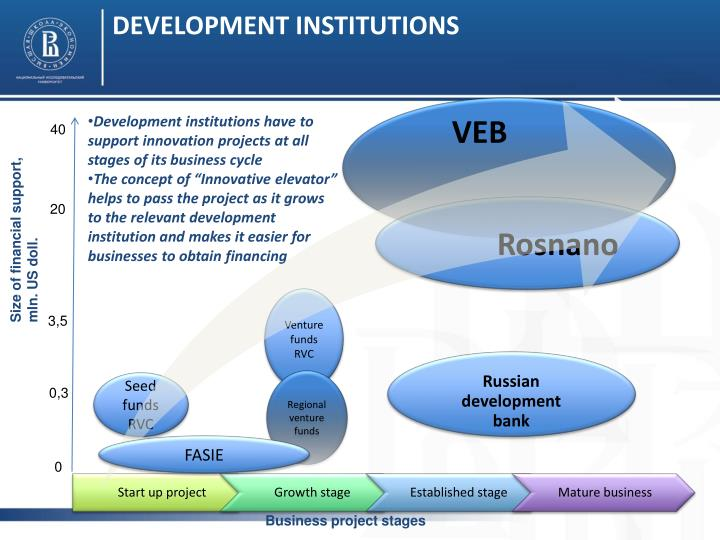DEVELOPMENT INSTITUTIONS