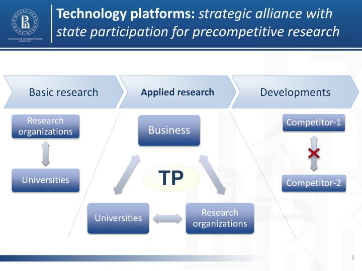 Technology platforms