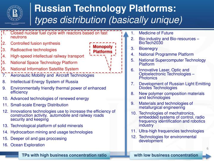 Russian Technology Platforms