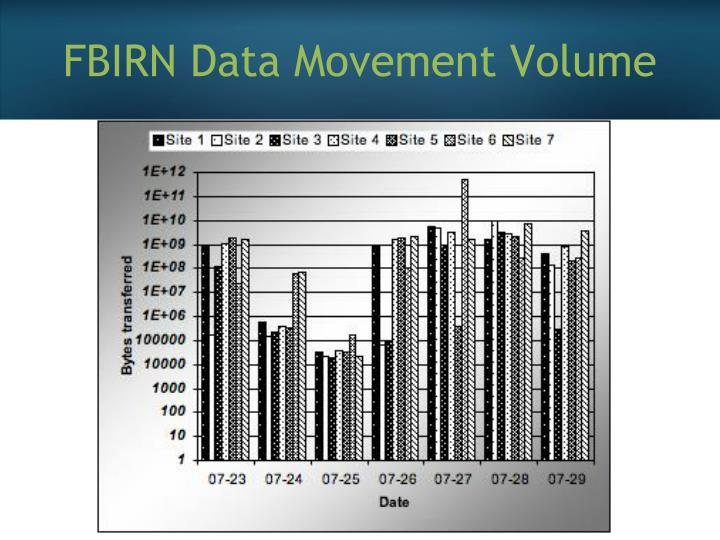 FBIRN Data Movement Volume