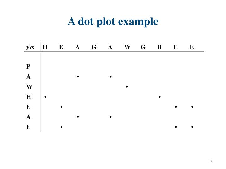 A dot plot example