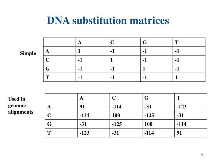 DNA substitution matrices