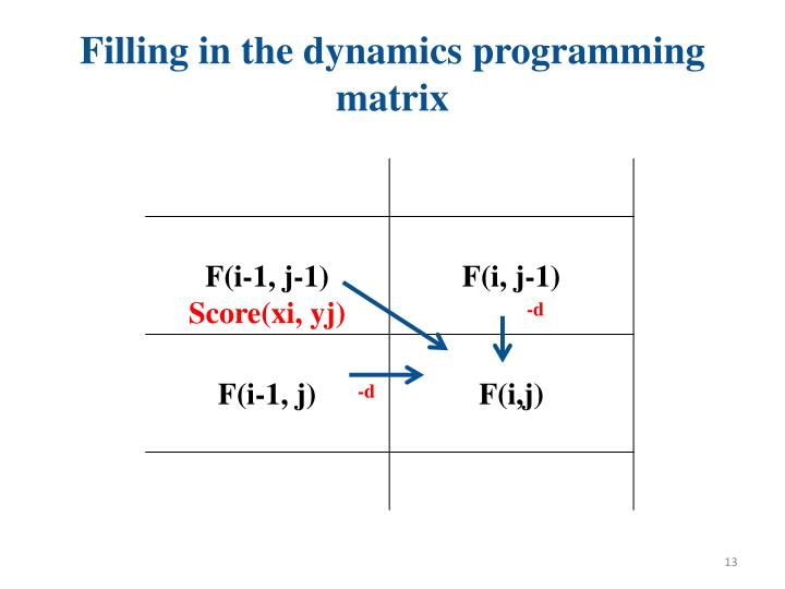 Filling in the dynamics programming matrix