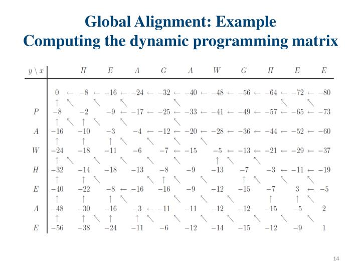 Global Alignment: Example