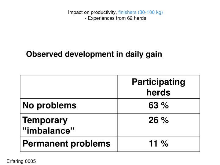 Impact on productivity,