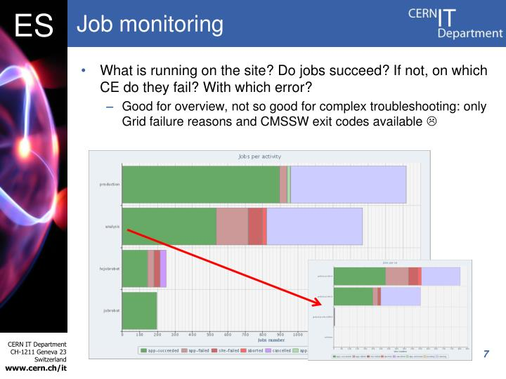 Job monitoring