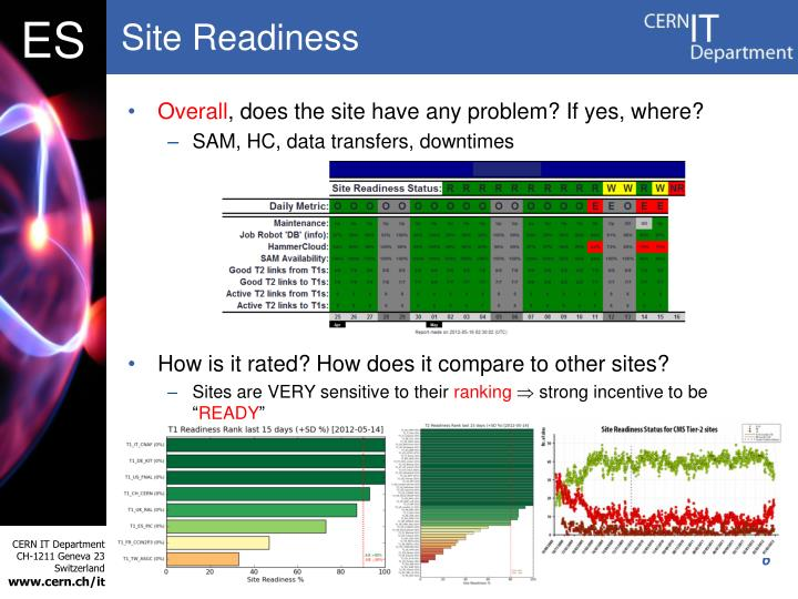 Site Readiness