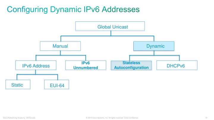 Configuring Dynamic IPv6 Addresses