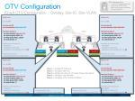 otv configuration20