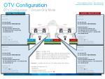 otv configuration22