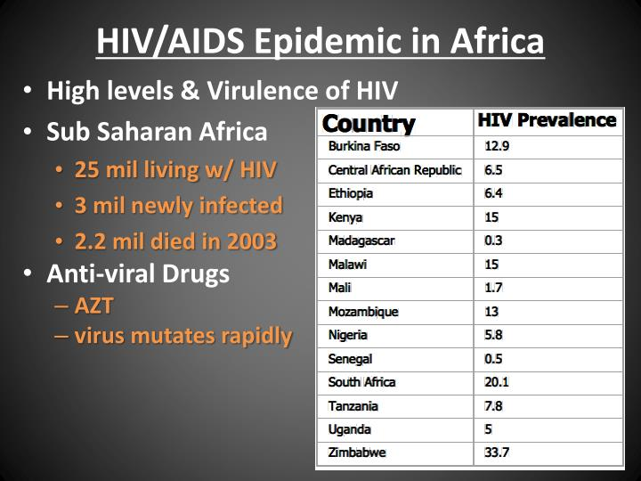 HIV/AIDS Epidemic in Africa