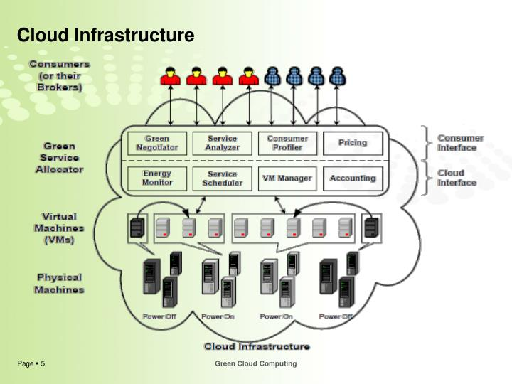 Cloud Infrastructure