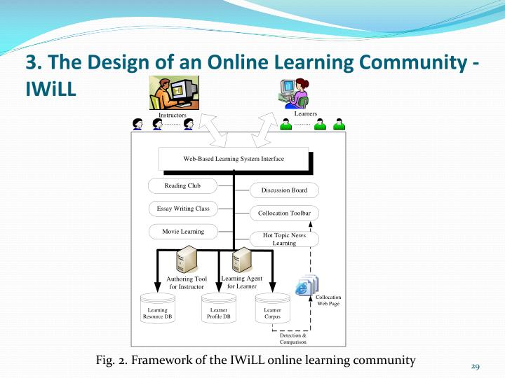 3. The Design of an Online Learning Community -