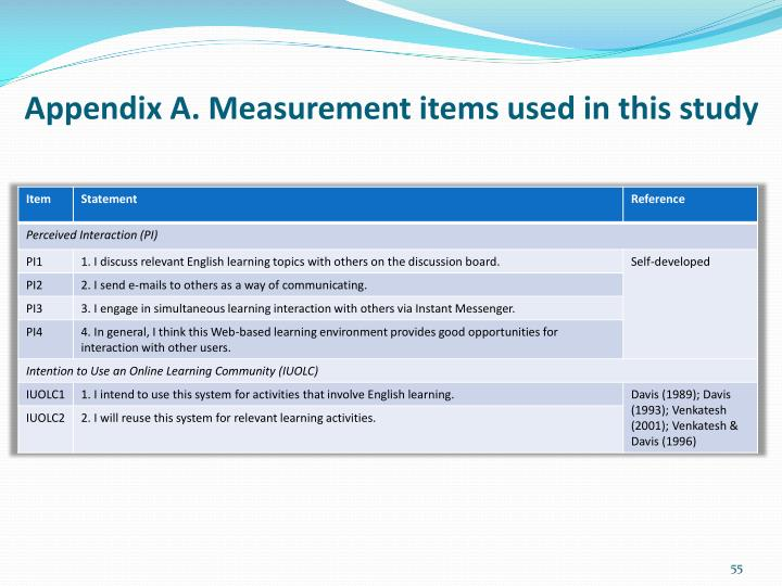 Appendix A. Measurement items used in this study